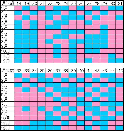 式 産み 分け カレンダー ブラジル ブラジル式産み分けカレンダー(表)【私は当たりました!】